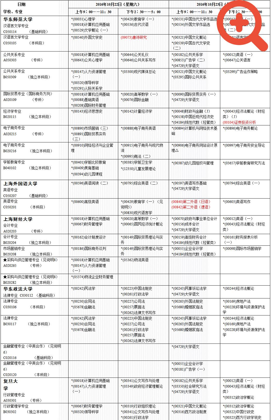 2016年10月上海高等教育自学考试考试日程安排表第一个星期